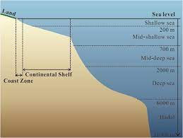 advanced mapping of the seafloor using