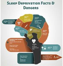 causes and effects of sleep deprivation anti essays nov  a report on sleep deprivation psychology essay