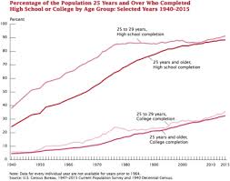 Degrees To Percent Chart Educational Attainment In The United States Wikipedia
