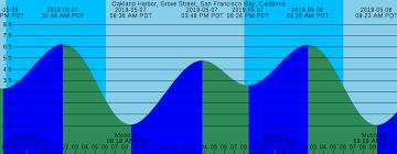 San Clemente Tide Chart 27 Uncommon Port Hueneme Tide Chart
