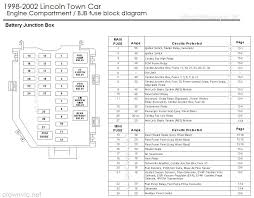 2001 town car fuse box 2001 wiring diagrams online