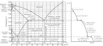 Контрольные по материаловедению Вариант Вопрос  а диаграмма железо цементит б кривая охлаждения для сплава содержащего 2