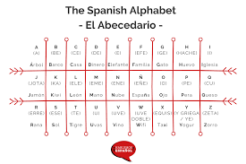 The hindi alphabet sometimes uses entirely different letters to express very small differences in letter sounds. The Spanish Alphabet Spelling And Pronunciation
