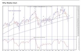 Nifty Weekly Chart Nifty Weekly Time Cyle