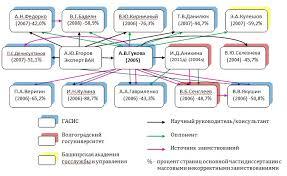 Продолжаем прорисовывать Карту Российской науки Реальные  Текст докторской диссертации А В Гуковой был употреблен по меньшей мере шесть раз как в диссертациях ее собственных аспирантов так и коллег