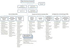 Psa Organizational Structure Philippine Statistics Authority