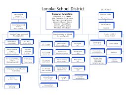 Organizational Chart Lpsd Organizational Chart