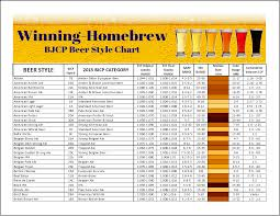 Homebrew Carbonation Chart Force Carbonating Beer Chart Best Picture Of Chart