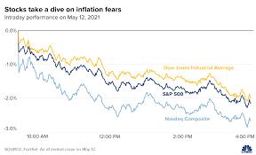 Stock market today: Dow tumbles 680 ...