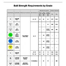 Portland Bolt Strength Requirements By Grade Chart