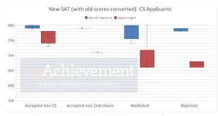 Act Iq Correlation Chart Uncommon Act Math Score Conversion Chart Act To Iq Score