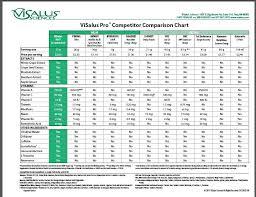 Vi Shake Comparison Chart Pro Comparison Chart Visalus Body By Vi 90 Day Challenge