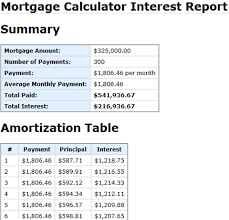 Mortage Amortization Table Calculate Mortgage Rates With The Mortgage Calculator