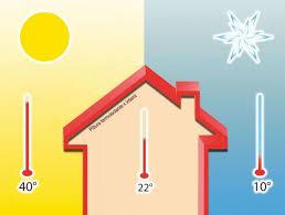Pitturare Muri Esterni Di Casa : Come isolare la casa con una pittura termica per esterni
