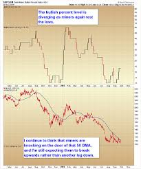 Bullish Percent Charts Todays Gold Charts Gold Miners Bullish Percent Index And
