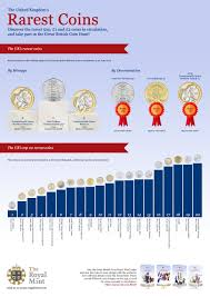 Coin Mintage Chart The Uks Rarest Coins In 2014 The Royal Mint Blog