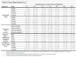 Deck Span Chart Sweetrides Info
