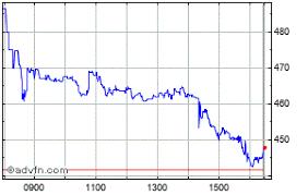 Aston Martin Stock Chart Aston Martin Lagonda Global Hld Plc London Stock Exchange