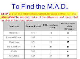 Mean Absolute Deviation Chart Mean Absolute Deviation Definition The Average Distance