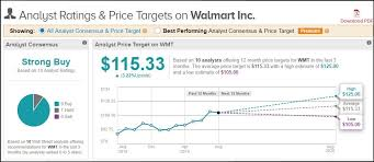 Walmart Stock Price Chart Walmart Stock Laughs Off Trade Tensions Recession Hysteria