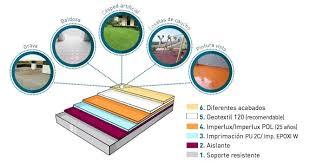 Impermeabilizar Terraza Valencia Impermeabilización De Terrados Pintura Impermeabilizar Terraza Transitable
