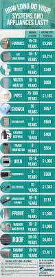 How To Buy Kitchen Appliances Best 25 Appliances Ideas Only On Pinterest Kitchen Appliances