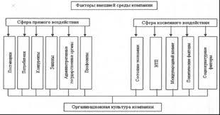 Диагностическая карта проблем предприятия Диагностика проблем  Рисунок 2 Факторы внешней среды ПАО УМПО