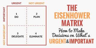 Urgent And Important Chart The Eisenhower Matrix Make Urgent Vs Important Decisions