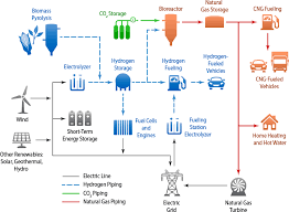 renewable electrolysis hydrogen and fuel cells nrel graphic displaying various system configurations for using renewable energy to supply hydrogen and electricity for end