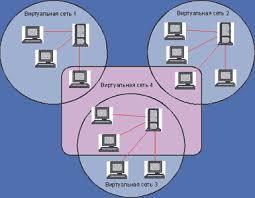 Виртуальные локальные сети Журнал сетевых решений lan  Виртуальные сети