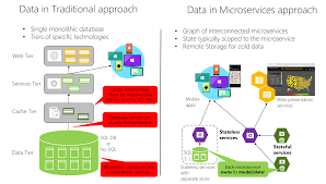 Microservices Design Patterns Martin Fowler Data Sovereignty Per Microservice Microsoft Docs