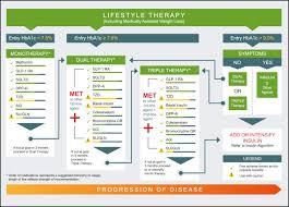 Insulin Comparison Chart 2017 Pdf Pharmacologic Management Of Type 2 Diabetes Mellitus