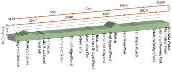 Tokyo Marathon Elevation Chart Lake Biwa Mainichi Marathon