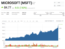 Microsoft Stock Quote Stunning Msft Stock Quote Enchanting Microsoft Corporation Msft Stock Is