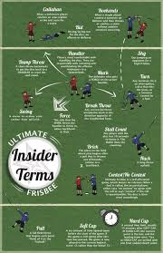 Ultimate Frisbee Popularity Chart Frisbee Terms Ultimate Frisbee Golf Terms Disc Golf