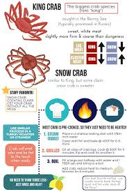 Crab Species Chart Crab Information Seafoods Of The World