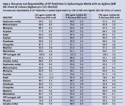 Analyze Organophosphorus Pesticides In The Apple Matrix By