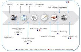 Custom Autonomous Cleanroom PODs STEQ America Best Pods Quote