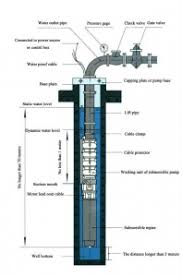 Crompton Greaves Pump Selection Chart Borewell Submersible Pump Buying Guide Industrial Product