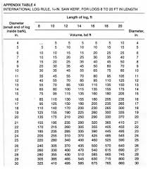 International Log Rule Chart International Log Rule Chart Related Keywords Suggestions