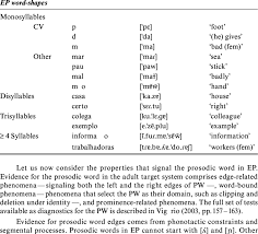 Ep Prosodic Word Shapes Examples Extracted From The List Of Ep Most