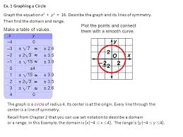3 ex 1 graphing a circle graph the equation