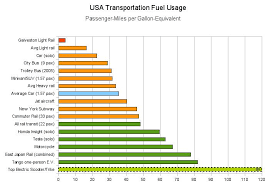 Truck Mileage Chart Light Truck Light Truck Gas Mileage Comparison