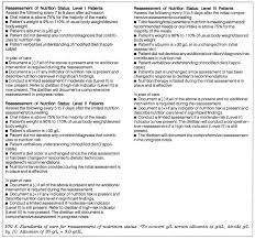Nursing Documentation Charting By Exception Charting By Exception A Solution To The Challenge Of The