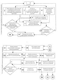 Совершенствование структуры управления строительной фирмы ООО  Алгоритм осуществления процесса совершенствования организационной структуры 10