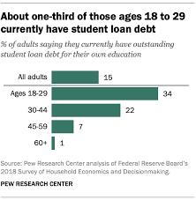 Student Loan Debt Chart 2015 5 Facts About Student Loans Pew Research Center