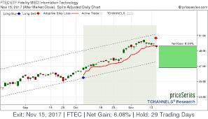 Ftec Chart Etf Ftec Fidelity Msci Information Technology Stock Gains