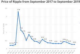 Ripple connects banks, payment providers and digital asset exchanges via ripplenet to provide one frictionless experience to send money globally. Ripple Price Xrp Ripple Price Prediction 2020