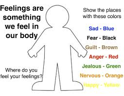 Emotions In Our Bodies Activity This Interventions Works