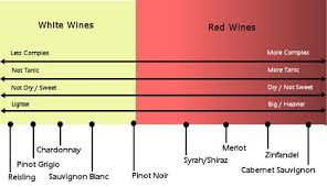 Wine For Beginners Wine Chart Sweet Wines For Beginners